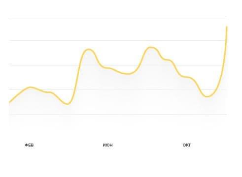 продвижение сайта киев цена