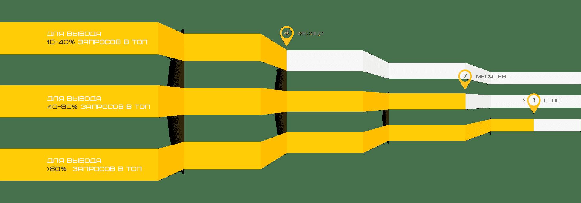 продвижение сайтов киев
